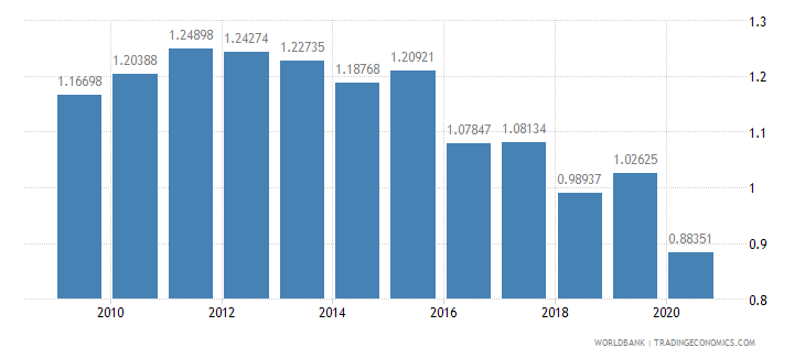 germany merchandise exports to developing economies in sub saharan africa percent of total merchandise exports wb data
