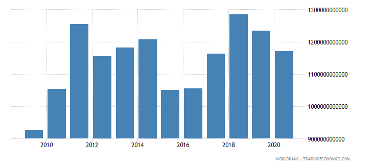 germany merchandise imports by the reporting economy us dollar wb data