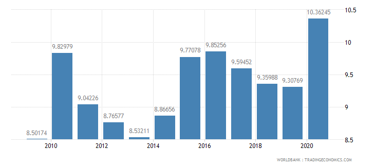 germany merchandise imports from developing economies in east asia  pacific percent of total merchandise imports wb data