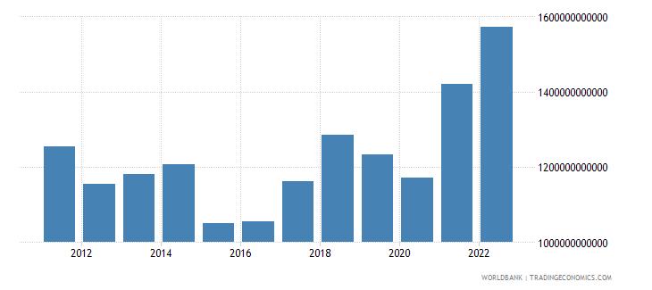 germany merchandise imports us dollar wb data