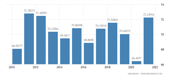 germany merchandise trade percent of gdp wb data