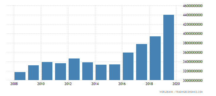 germany military expenditure current lcu wb data