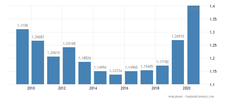 germany military expenditure percent of gdp wb data