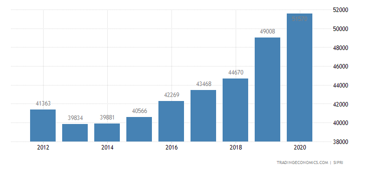Germany Military Expenditure