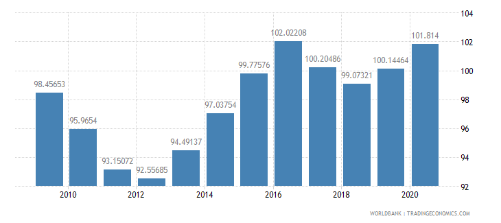 germany net barter terms of trade index 2000  100 wb data