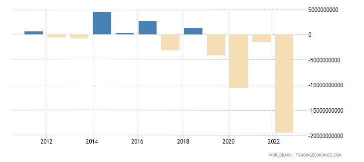 germany net capital account bop us dollar wb data
