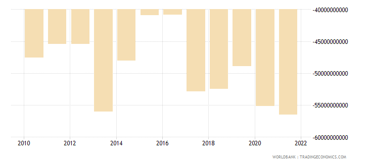 germany net current transfers from abroad us dollar wb data