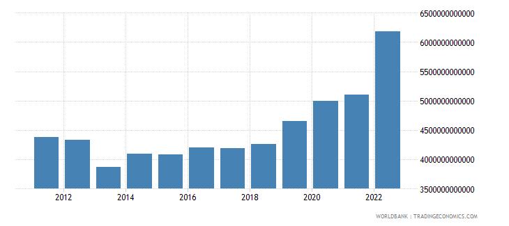germany net domestic credit current lcu wb data