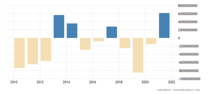 germany net errors and omissions adjusted bop us dollar wb data