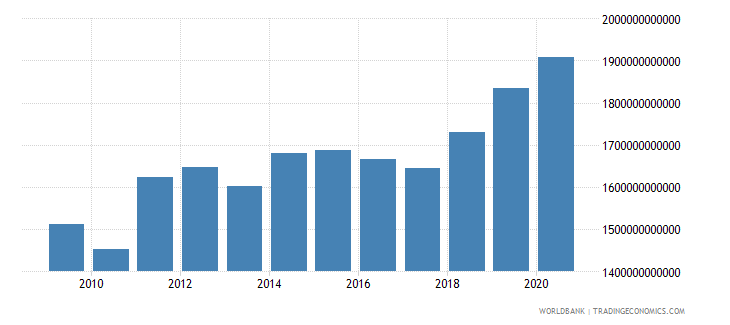 germany net foreign assets current lcu wb data