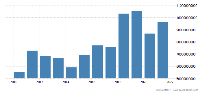 germany net income from abroad constant lcu wb data