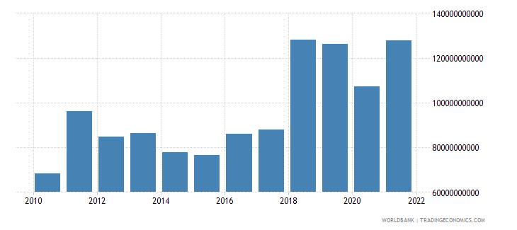 germany net income from abroad us dollar wb data