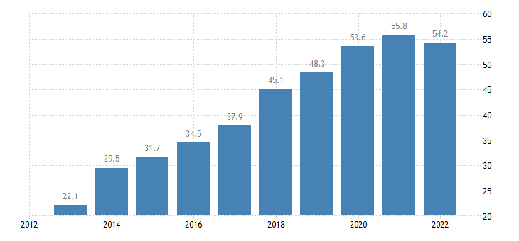 germany net international investment position excluding non defaultable instruments eurostat data