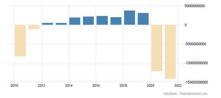 germany net lending   net borrowing  current lcu wb data