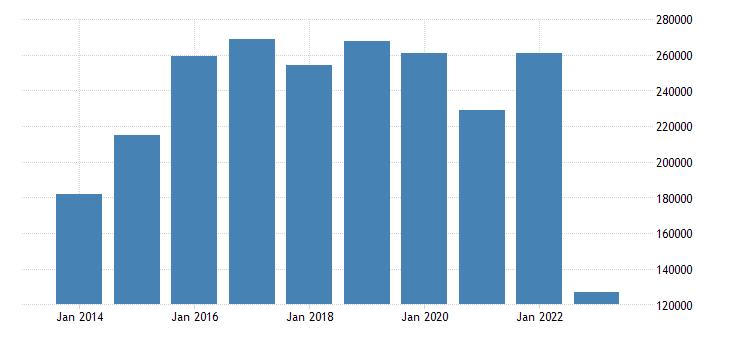 germany net lending net borrowing eurostat data