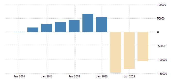 germany net lending net borrowing general gov eurostat data