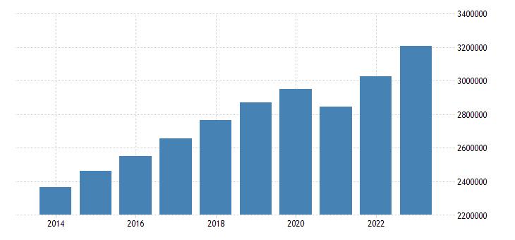 germany net national income eurostat data