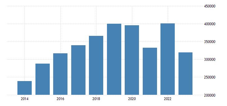 germany net savings eurostat data