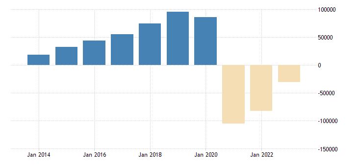 germany net savings general gov eurostat data