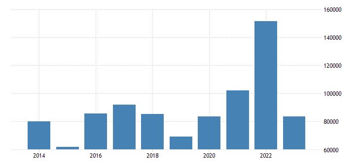 germany net savings non financial corporations eurostat data