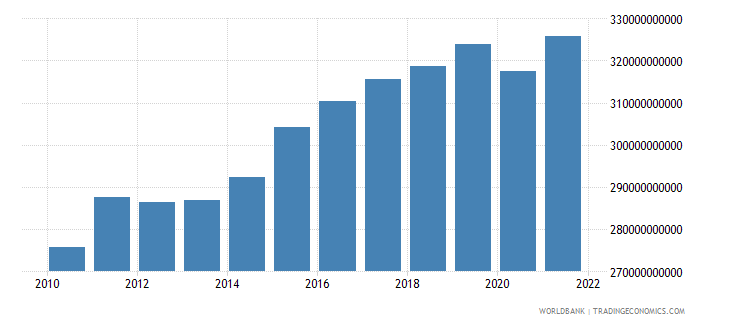 germany net taxes on products constant lcu wb data