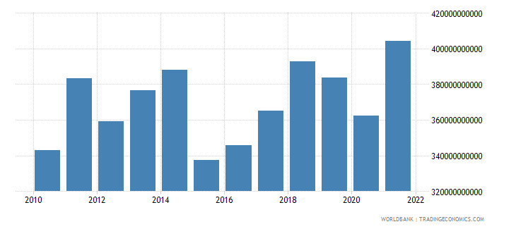 germany net taxes on products us dollar wb data