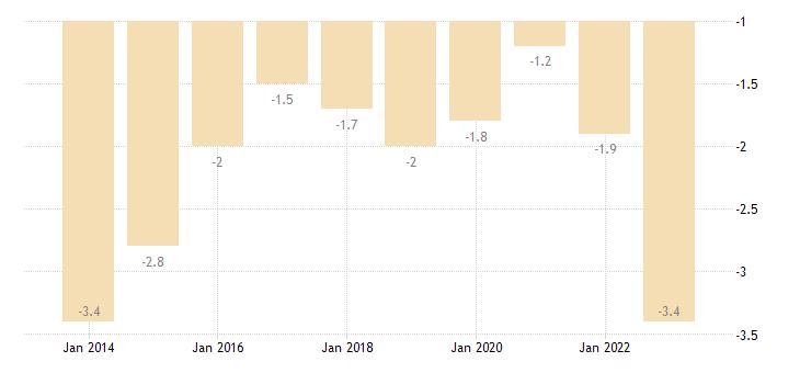 germany net trade balance of energy products eurostat data