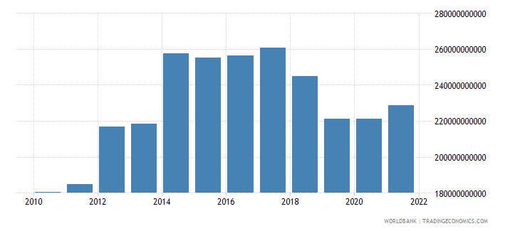 germany net trade in goods and services bop us dollar wb data