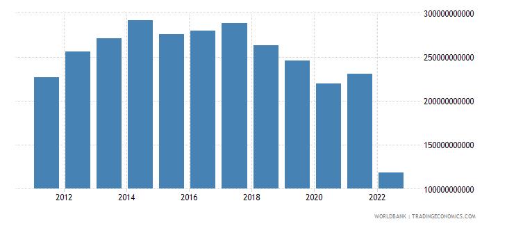 germany net trade in goods bop us dollar wb data