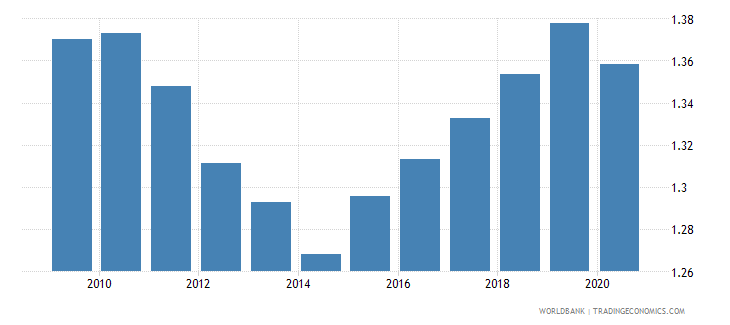 germany new business density new registrations per 1 000 people ages 15 64 wb data