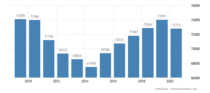 germany new businesses registered number wb data