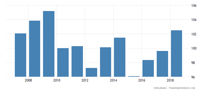 germany nominal effecive exchange rate wb data