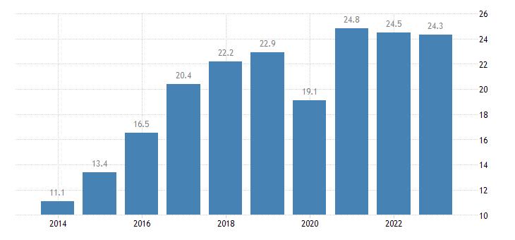 germany nominal unit labour cost eurostat data