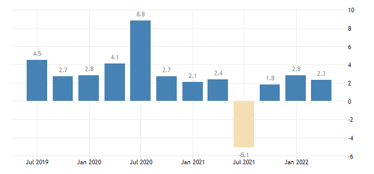 germany nominal unit labour cost nulc eurostat data