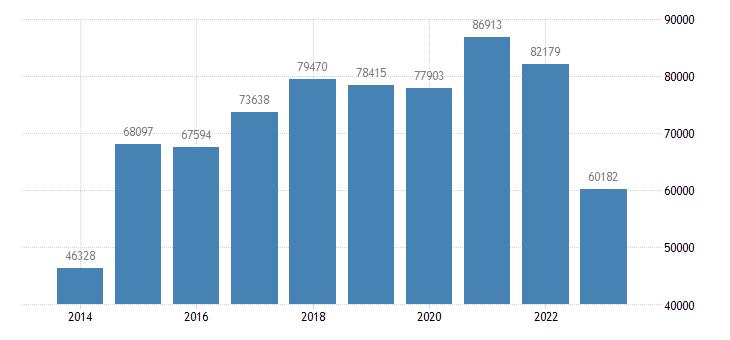 germany other investment general gov eurostat data