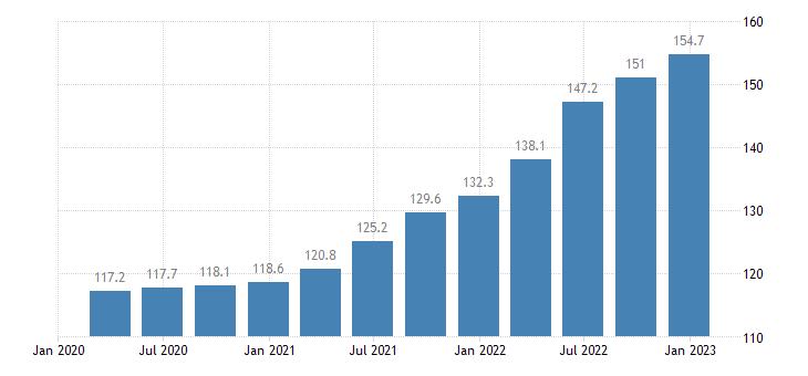 germany output price idx in construction eurostat data
