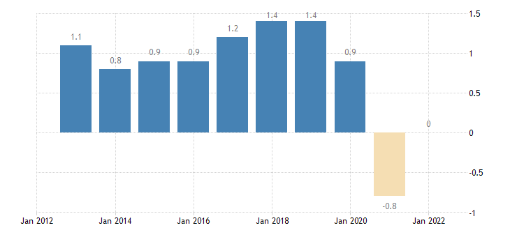 germany overall employment growth eurostat data