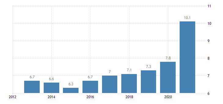 germany overcrowding rate females eurostat data