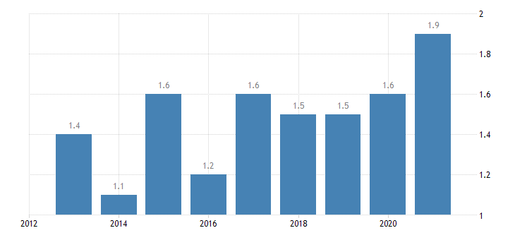 germany overcrowding rate owner no outsting mortgage or housing loan eurostat data