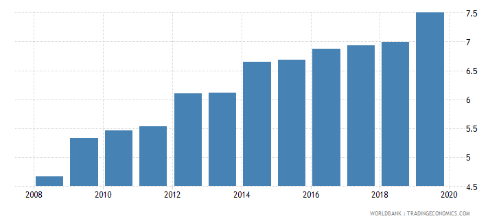 germany pension fund assets to gdp percent wb data