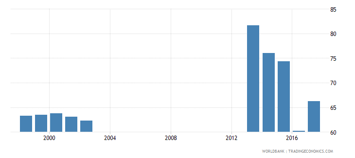 germany percentage of students in tertiary isced 5 programmes who are female percent wb data