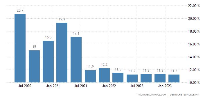 Germany Personal Savings Ratio