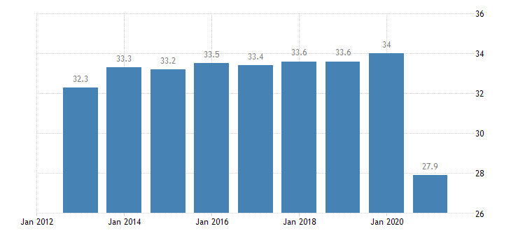 germany persons employed part time from 15 to 64 years eurostat data