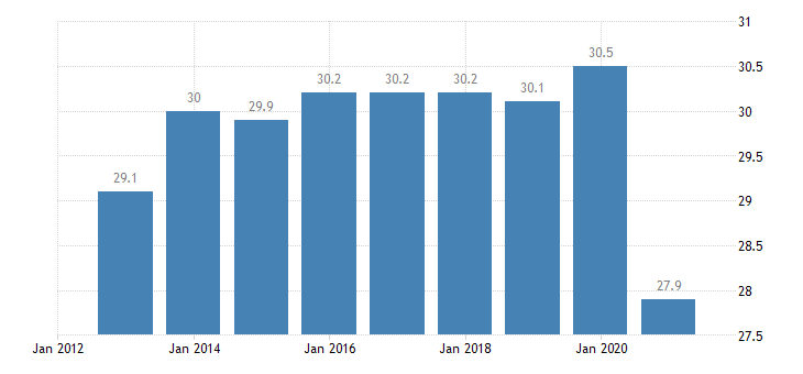 germany persons employed part time from 55 to 64 years eurostat data