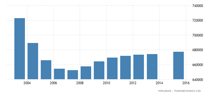 germany population age 0 total wb data
