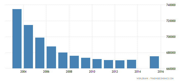 germany population age 1 total wb data
