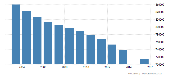 germany population age 10 total wb data
