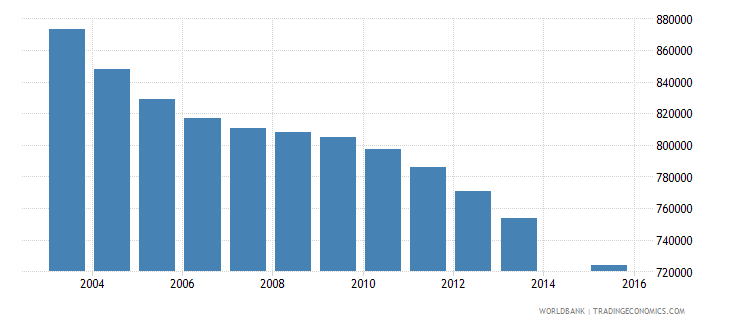 germany population age 11 total wb data