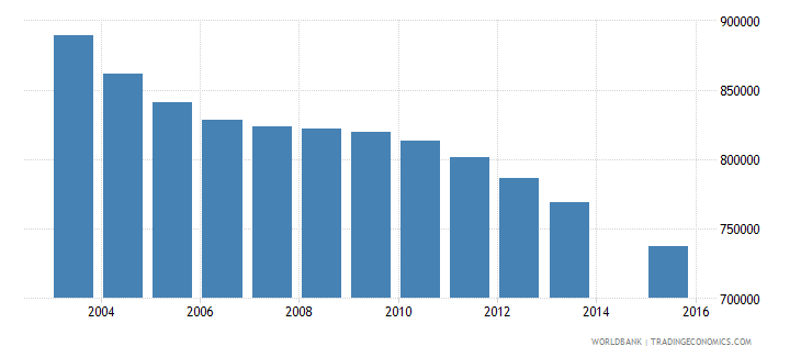 germany population age 12 total wb data