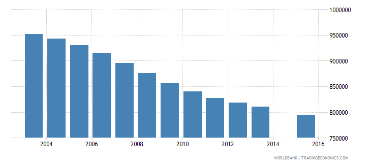 germany population age 15 total wb data